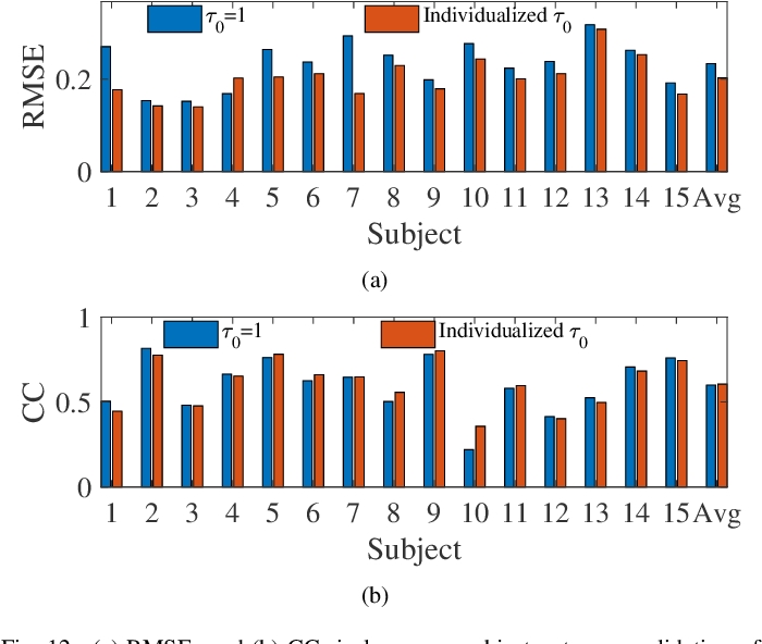 Figure 4 for EEG-Based Driver Drowsiness Estimation Using Feature Weighted Episodic Training