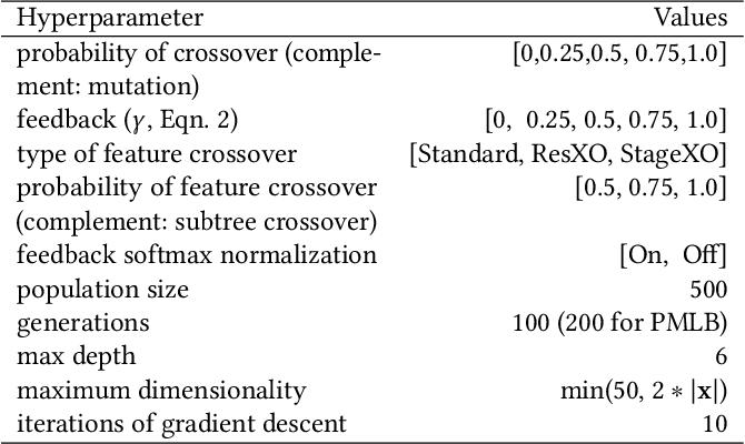 Figure 1 for Semantic variation operators for multidimensional genetic programming