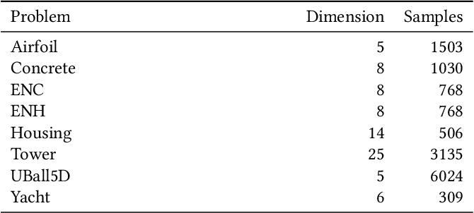 Figure 3 for Semantic variation operators for multidimensional genetic programming