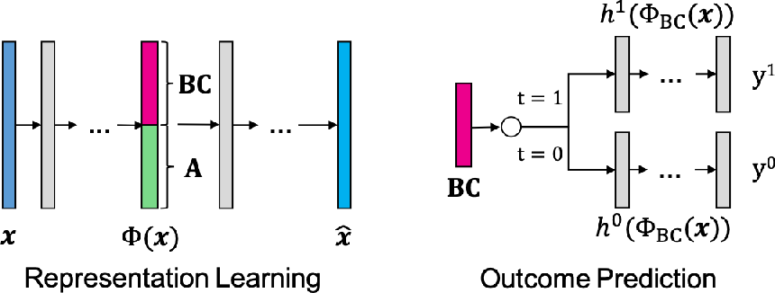 Figure 3 for Reducing Selection Bias in Counterfactual Reasoning for Individual Treatment Effects Estimation
