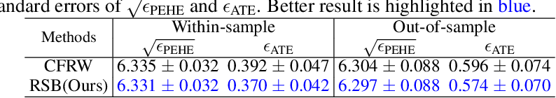 Figure 2 for Reducing Selection Bias in Counterfactual Reasoning for Individual Treatment Effects Estimation