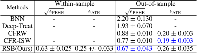 Figure 4 for Reducing Selection Bias in Counterfactual Reasoning for Individual Treatment Effects Estimation