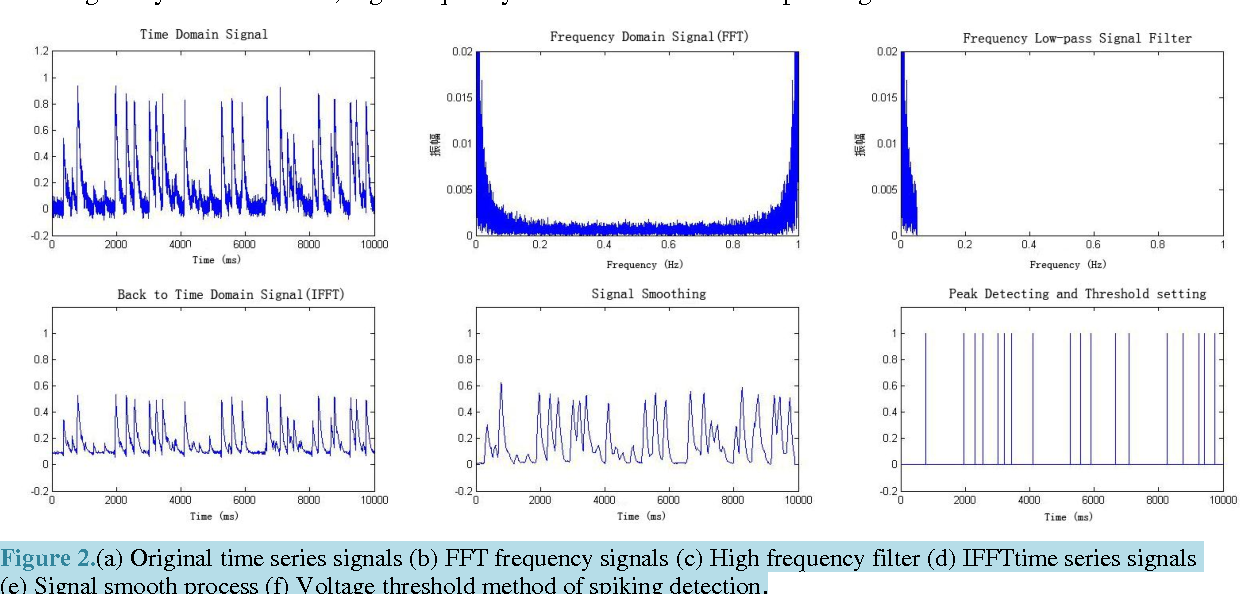 Biological neural network structure and spike activity prediction figure 2 ccuart Image collections