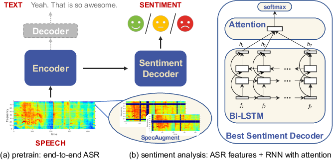 Figure 1 for Speech Sentiment Analysis via Pre-trained Features from End-to-end ASR Models