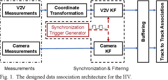 Figure 1 for Data Association Between Perception and V2V Communication Sensors