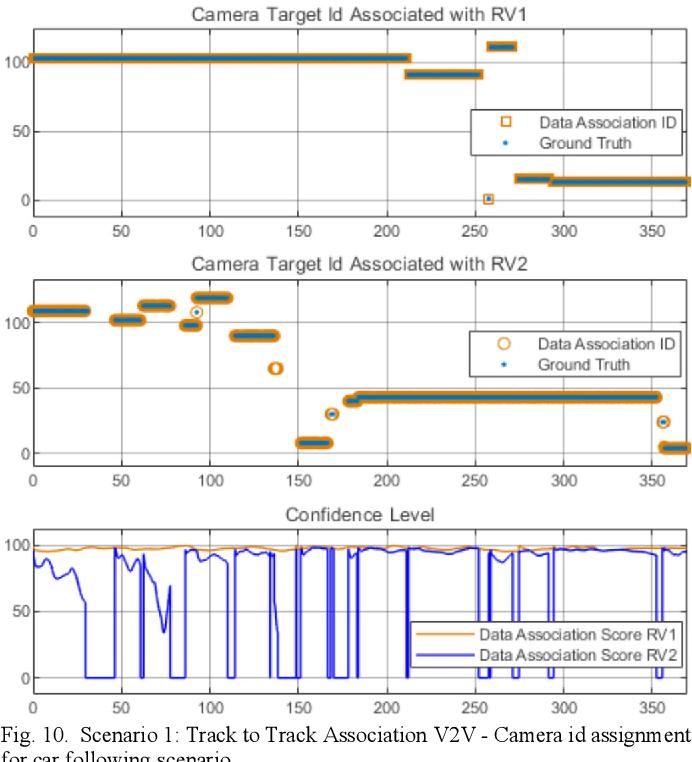 Figure 2 for Data Association Between Perception and V2V Communication Sensors