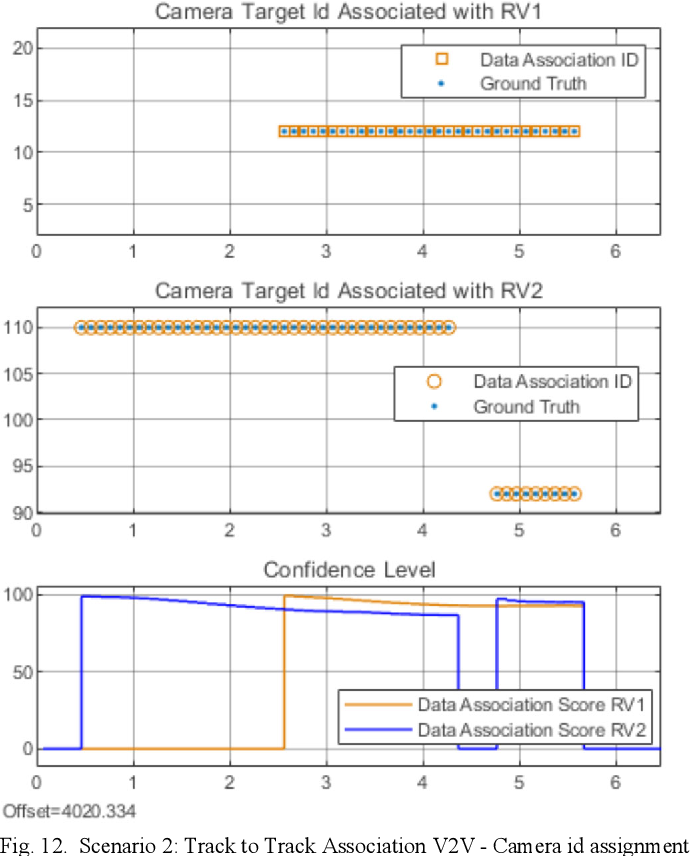 Figure 4 for Data Association Between Perception and V2V Communication Sensors