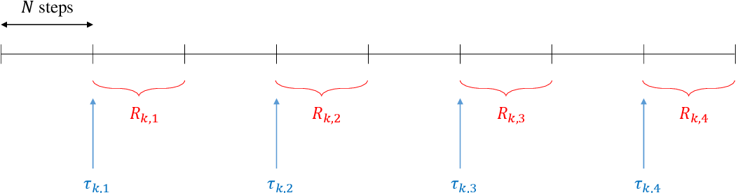 Figure 1 for Learning Infinite-horizon Average-reward MDPs with Linear Function Approximation