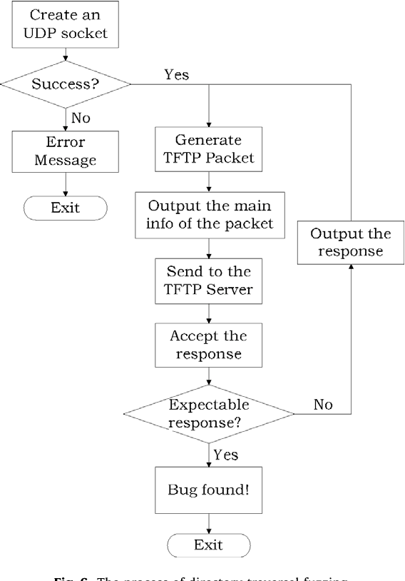 Figure 6 From Tftp Vulnerability Finding Technique Based On Fuzzing