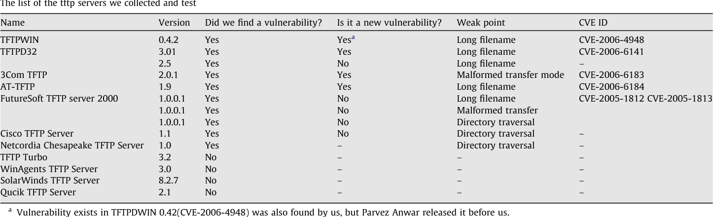 TFTP vulnerability finding technique based on fuzzing