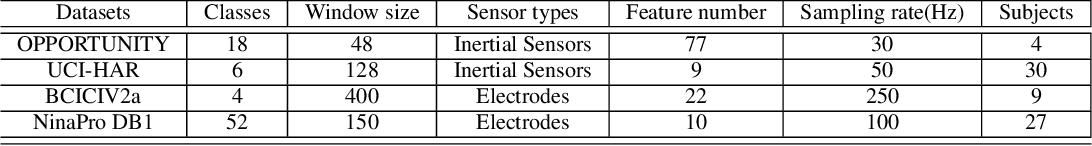 Figure 2 for T-WaveNet: Tree-Structured Wavelet Neural Network for Sensor-Based Time Series Analysis