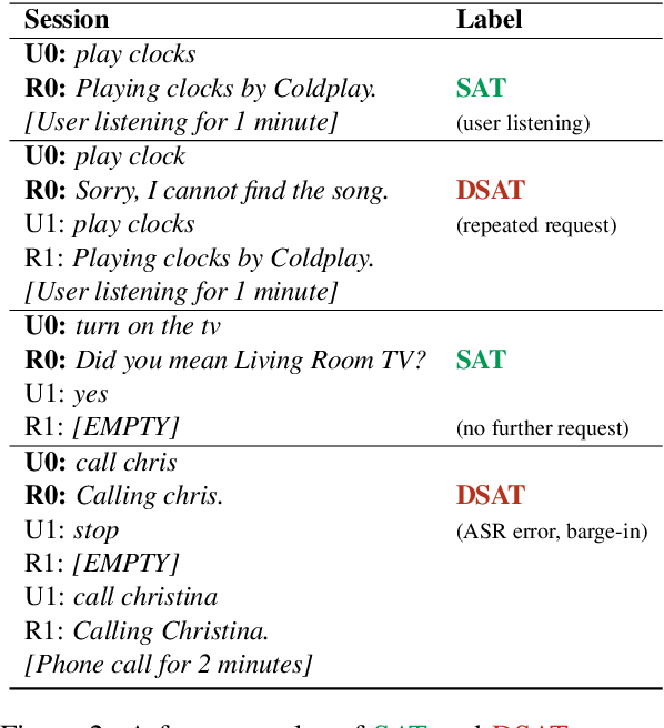 Figure 3 for Self-Supervised Contrastive Learning for Efficient User Satisfaction Prediction in Conversational Agents
