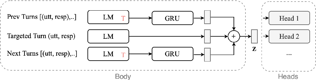 Figure 1 for Self-Supervised Contrastive Learning for Efficient User Satisfaction Prediction in Conversational Agents