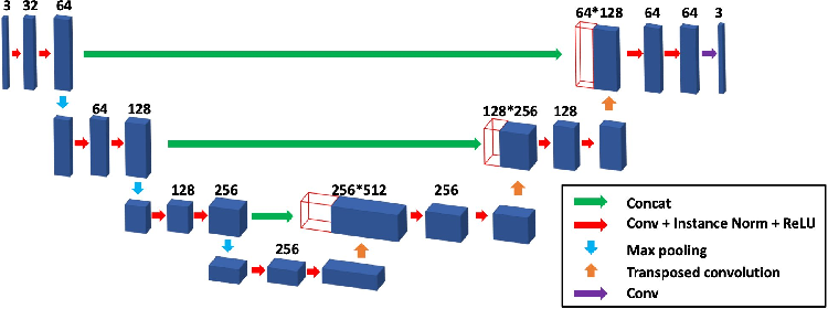 Figure 2 for Blind Deconvolution Microscopy Using Cycle Consistent CNN with Explicit PSF Layer