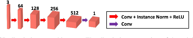 Figure 3 for Blind Deconvolution Microscopy Using Cycle Consistent CNN with Explicit PSF Layer