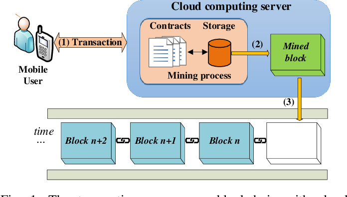 Figure 1 for Federated Learning Meets Blockchain in Edge Computing: Opportunities and Challenges