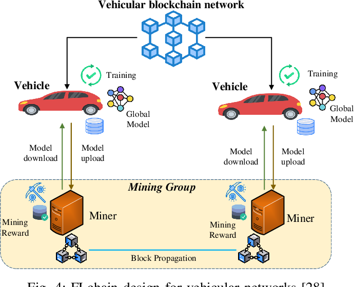 Figure 4 for Federated Learning Meets Blockchain in Edge Computing: Opportunities and Challenges
