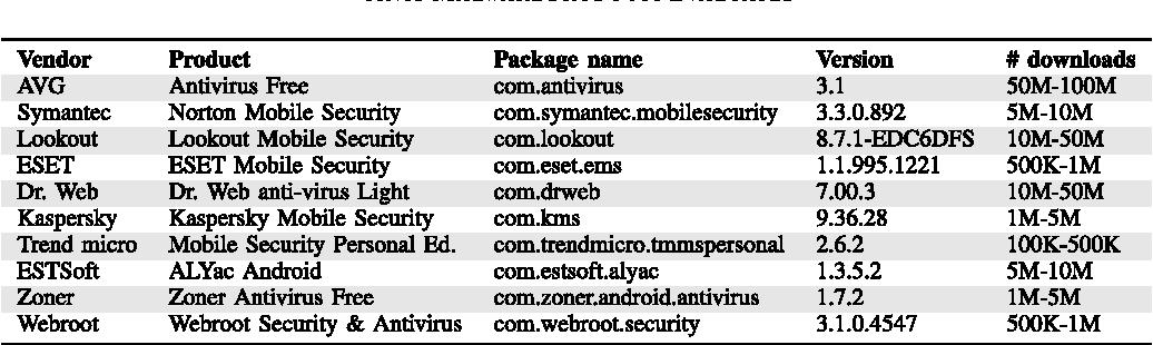 Mobile malware - Semantic Scholar