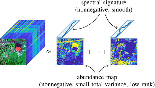 Figure 2 for Nonconvex Optimization Tools for Large-Scale Matrix and Tensor Decomposition with Structured Factors