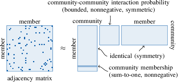 Figure 3 for Nonconvex Optimization Tools for Large-Scale Matrix and Tensor Decomposition with Structured Factors