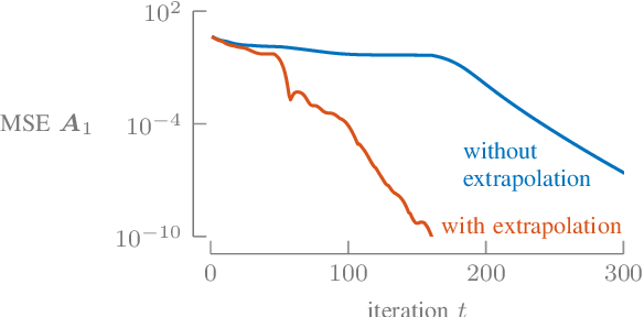 Figure 4 for Nonconvex Optimization Tools for Large-Scale Matrix and Tensor Decomposition with Structured Factors