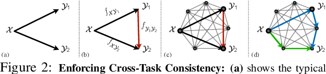 Figure 3 for Robust Learning Through Cross-Task Consistency