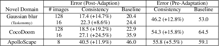 Figure 4 for Robust Learning Through Cross-Task Consistency