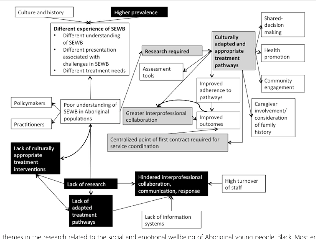 Figure 1 from What is known about pathways to mental ...