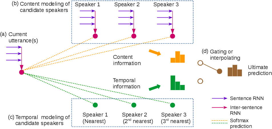 Figure 2 for Towards Neural Speaker Modeling in Multi-Party Conversation: The Task, Dataset, and Models