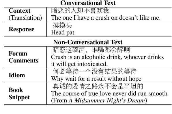 Figure 1 for Diversifying Dialogue Generation with Non-Conversational Text