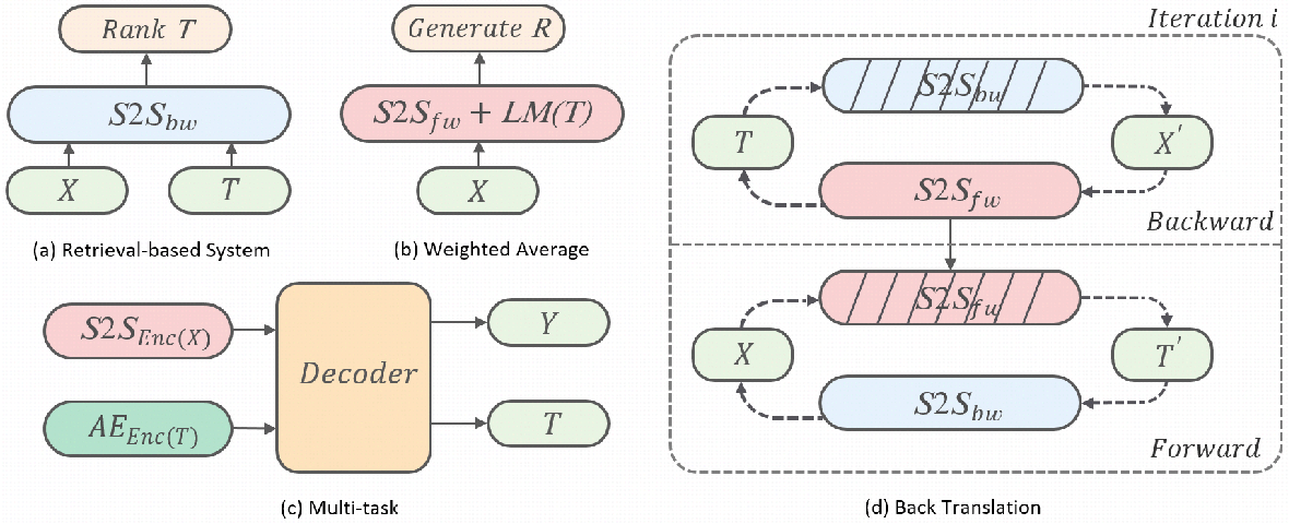 Figure 2 for Diversifying Dialogue Generation with Non-Conversational Text