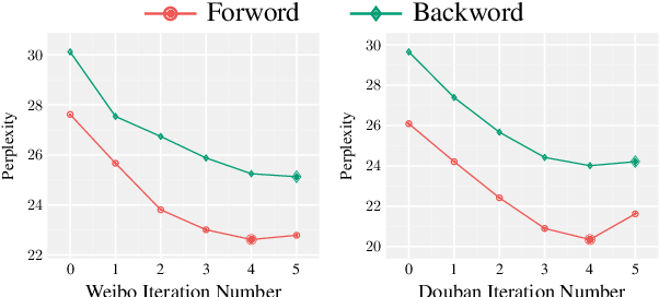 Figure 4 for Diversifying Dialogue Generation with Non-Conversational Text
