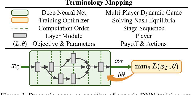 Figure 1 for Dynamic Game Theoretic Neural Optimizer