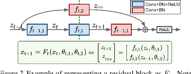 Figure 3 for Dynamic Game Theoretic Neural Optimizer