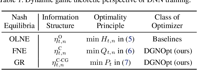 Figure 2 for Dynamic Game Theoretic Neural Optimizer