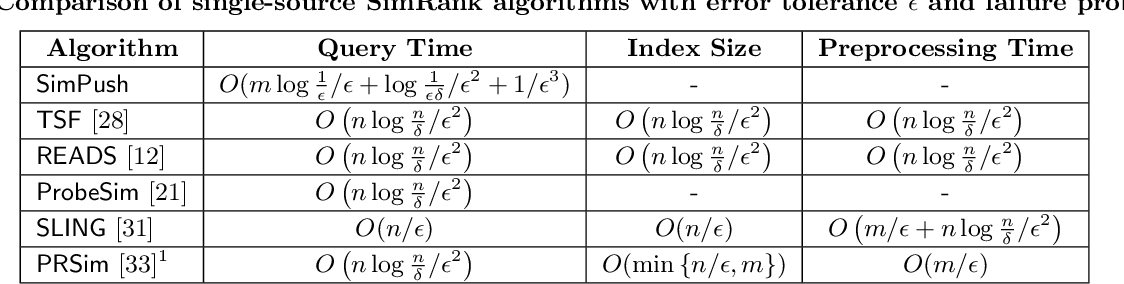 Figure 1 for Realtime Index-Free Single Source SimRank Processing on Web-Scale Graphs