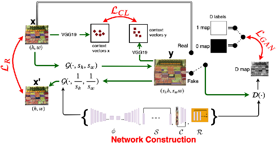 Figure 1 for DCIL: Deep Contextual Internal Learning for Image Restoration and Image Retargeting