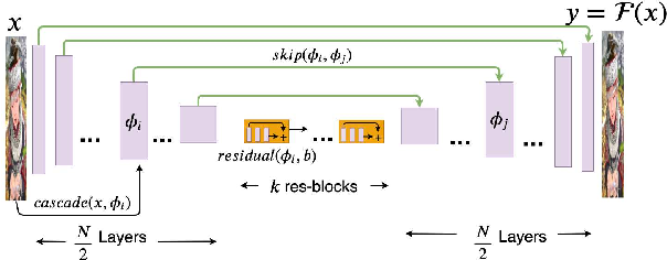 Figure 3 for DCIL: Deep Contextual Internal Learning for Image Restoration and Image Retargeting