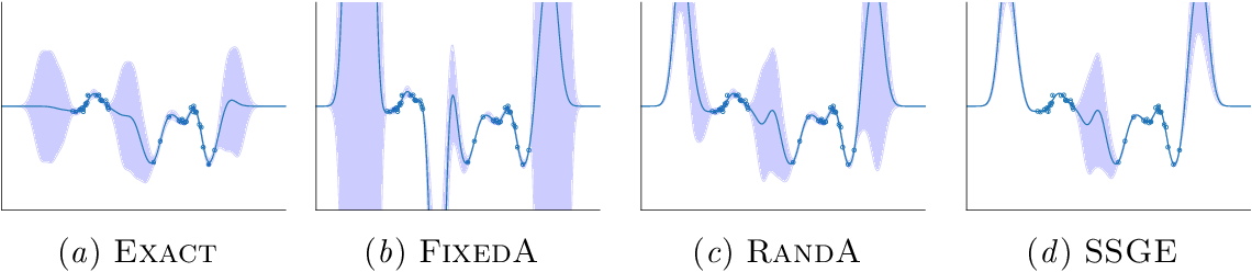 Figure 1 for Understanding Variational Inference in Function-Space