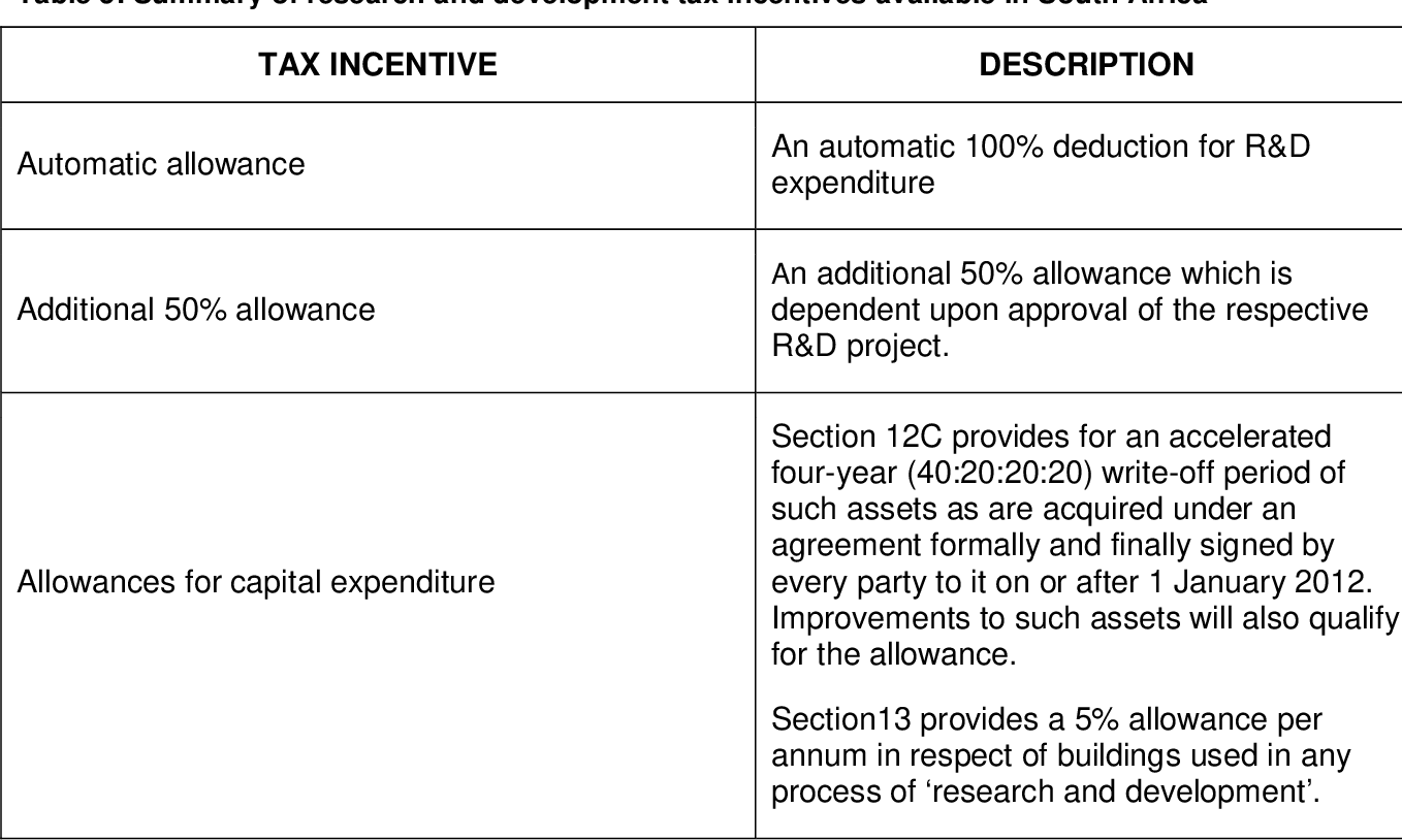 Income tax incentives for renewable energy research and