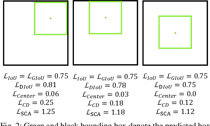 Figure 2 for SCALoss: Side and Corner Aligned Loss for Bounding Box Regression