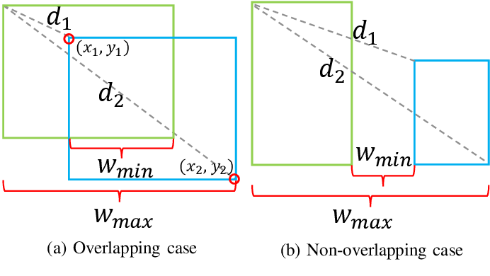 Figure 3 for SCALoss: Side and Corner Aligned Loss for Bounding Box Regression