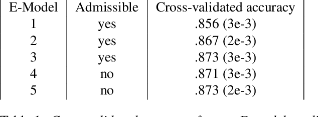 Figure 2 for Improving Style Transfer with Calibrated Metrics