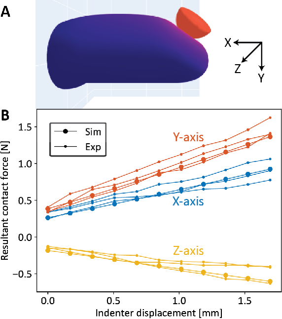 Figure 4 for Interpreting and Predicting Tactile Signals for the SynTouch BioTac