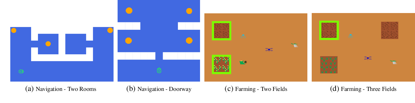 Figure 1 for Interactive Learning of Environment Dynamics for Sequential Tasks