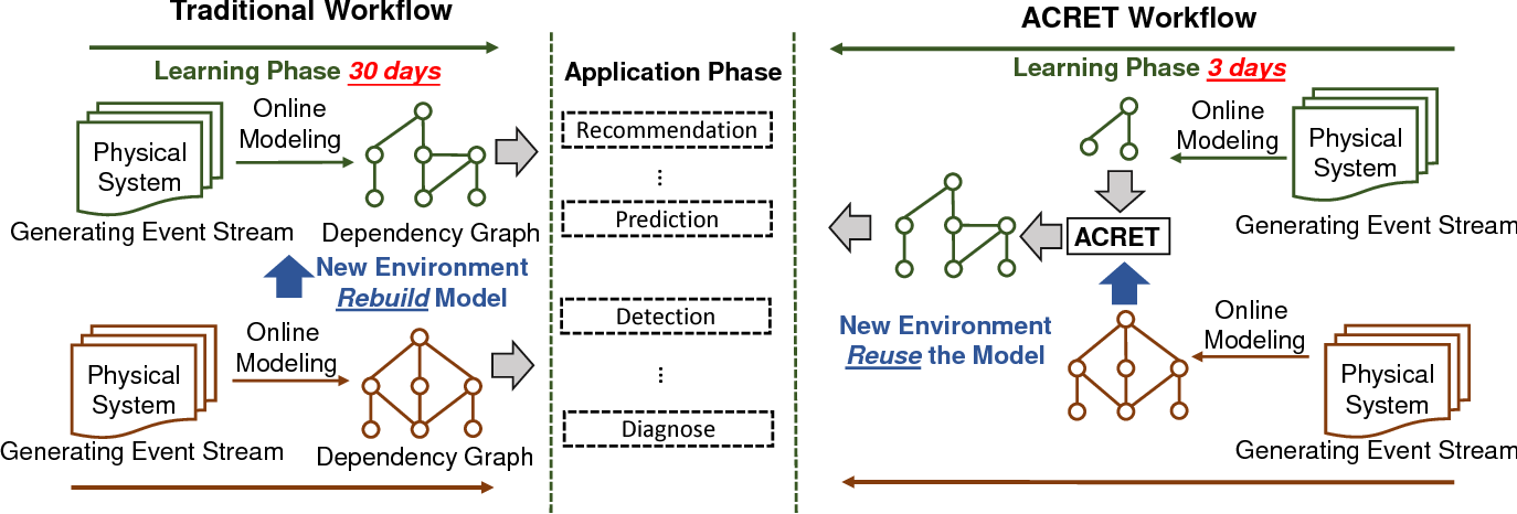 Figure 1 for Accelerating Dependency Graph Learning from Heterogeneous Categorical Event Streams via Knowledge Transfer