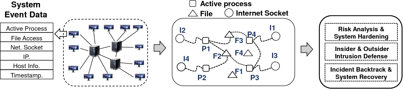 Figure 3 for Accelerating Dependency Graph Learning from Heterogeneous Categorical Event Streams via Knowledge Transfer