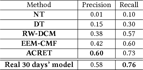 Figure 4 for Accelerating Dependency Graph Learning from Heterogeneous Categorical Event Streams via Knowledge Transfer