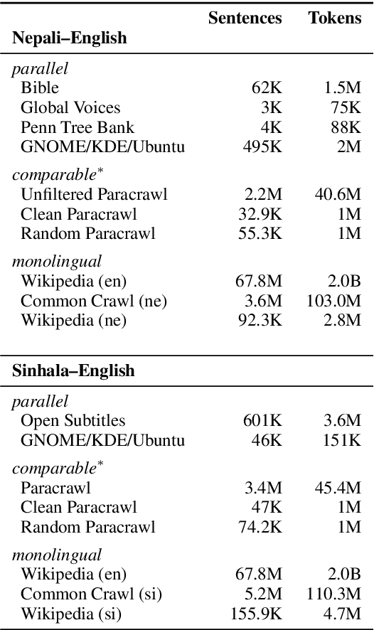 Figure 3 for Two New Evaluation Datasets for Low-Resource Machine Translation: Nepali-English and Sinhala-English