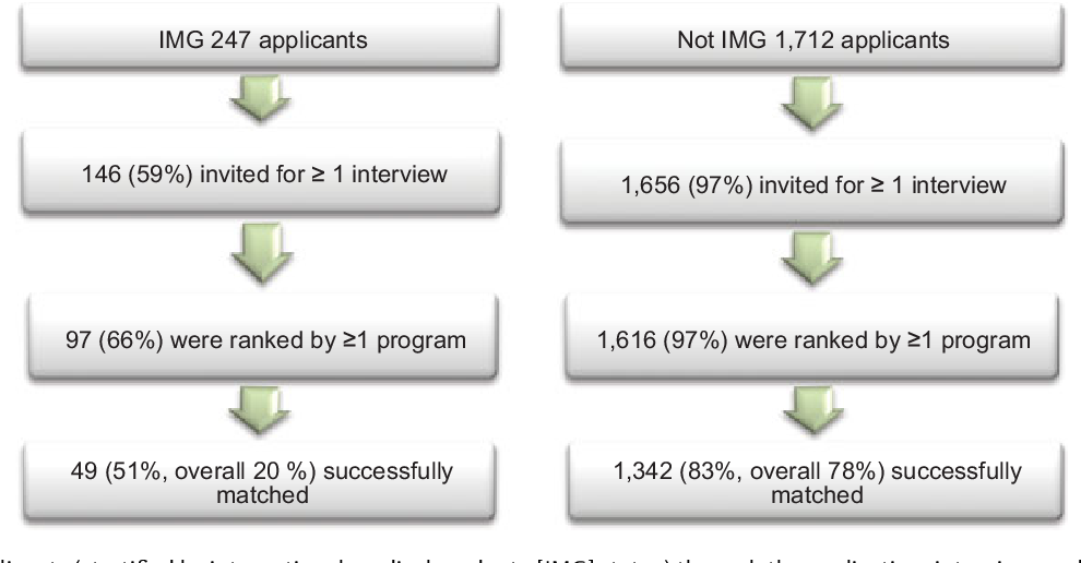 Probability of Success in the Ophthalmology Residency Match